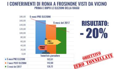 """Frusone (M5S): """"Con la Raggi meno rifiuti in Ciociaria: i conferimenti in provincia sono diminuiti"""""""
