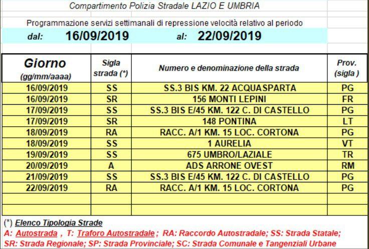 Lazio autovelox provincia Roma Frosinone Latina da 16 a 22 settembre 2019