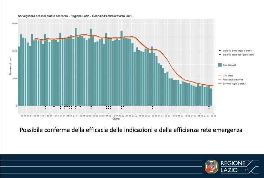 Coronavirus ASL aziende ospedaliere casi positivi Lazio