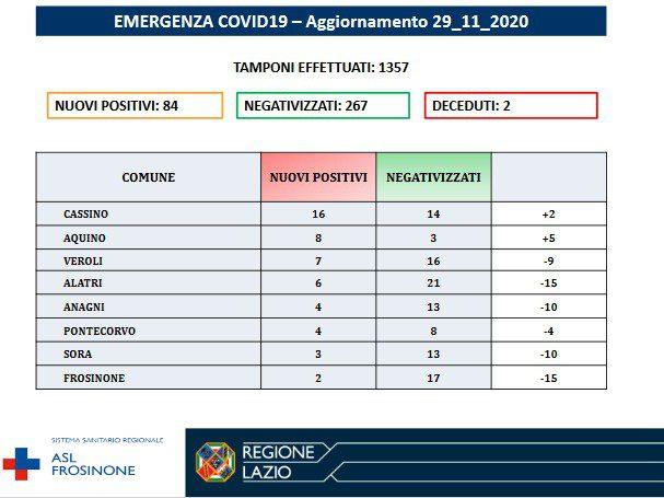 Ciociaria, bollettino Covid oggi 29 novembre: 84 nuovi casi positivi al Coronavirus