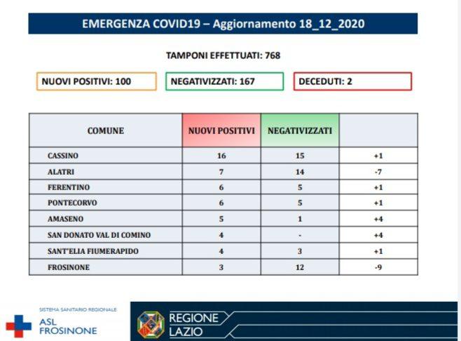 Coronavirus in ciociaria oggi 18 dicembre 2020