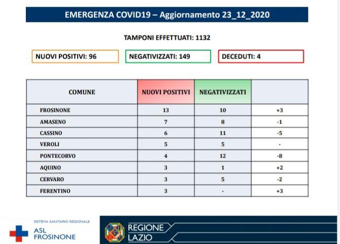 bollettino Covid Ciociaria 23.12.2020