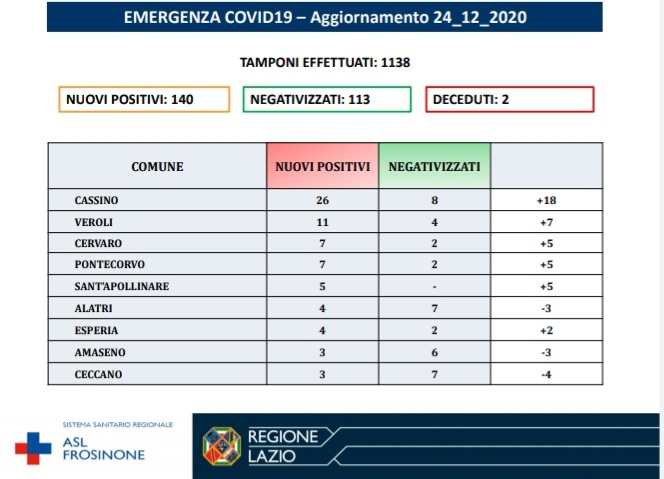 Ciociaria bollettino Coronavirus oggi 24 dicembre 2020
