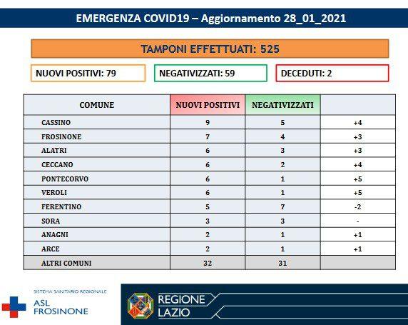 Covid Ciociaria, bollettino Coronavirus del 28 gennaio