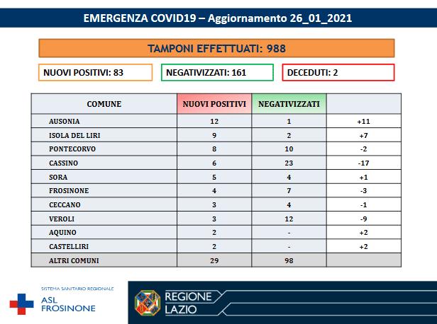 bollettino coronavirus ciociaria covid provincia di frosinone oggi 26 gennaio 2021