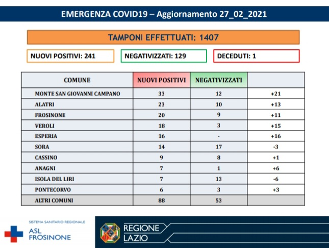ciociaria bollettino coronavirus oggi 27 febbraio 2021