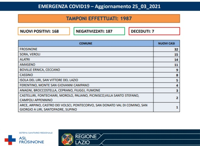 ciociaria bollettino coronavirus 25 marzo 2021