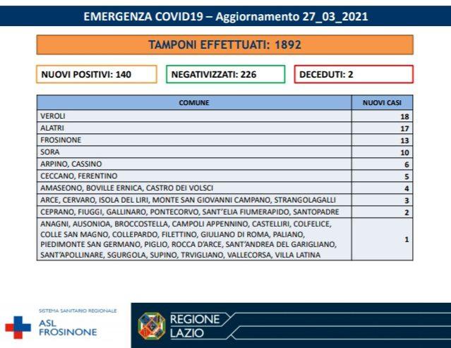 bollettino coronavirus ciociaria 27 marzo 2021